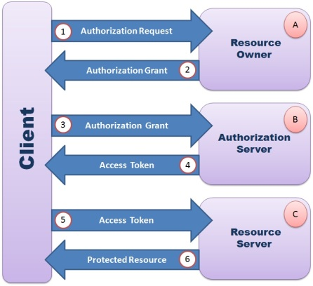 OAuth Framework