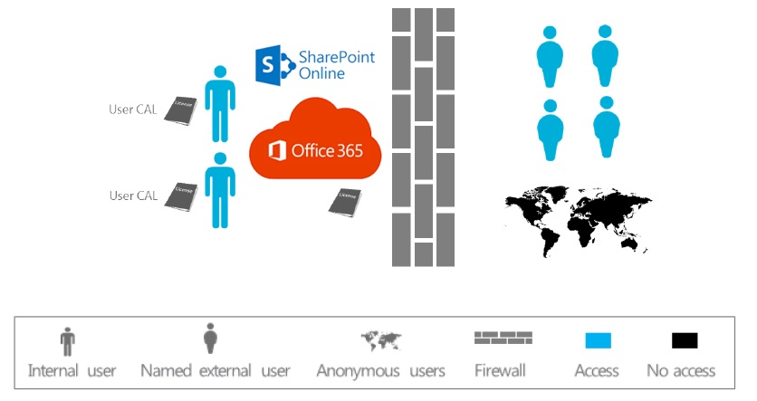 External Users SharePoint Online