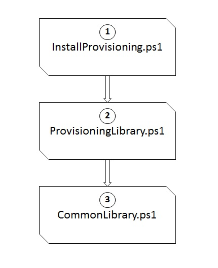 Interface Architecture of Provisioning Pattern Tool