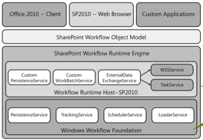 SharePoint Workflow Manager 2010 Architecture