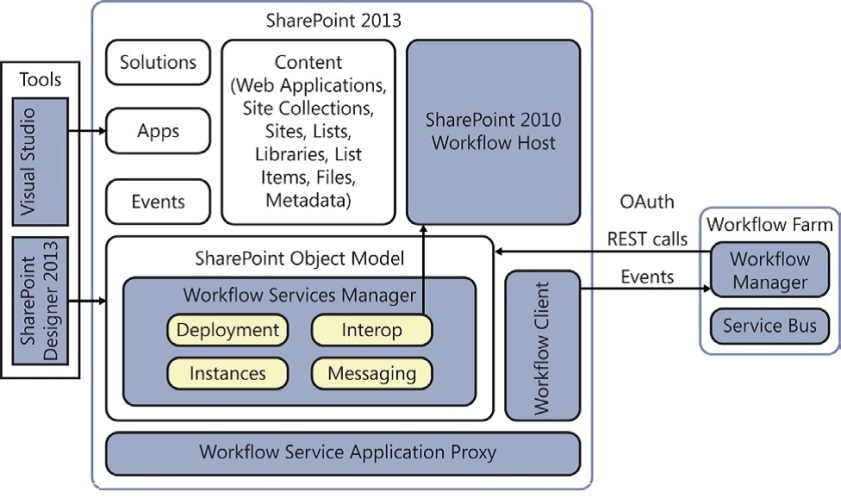 SharePoint Workflow Manager 2013 Archìtecture