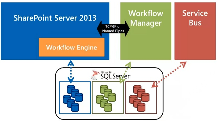 SharePoint Workflow Manager 2013 Storage Architecture
