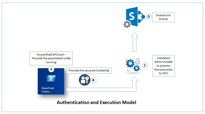 Authentication and Execution Model
